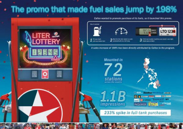Caltex: Liter Lottery [image] Outdoor Advert by Sindicato, Y&R Philippines
