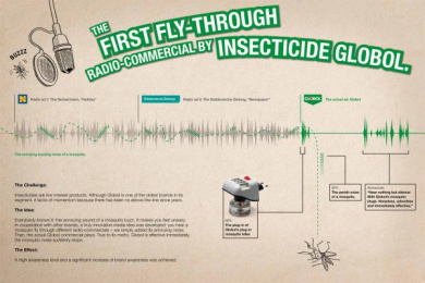 GLOBOL INSECTICIDE: The first fly-through radio-commercial by insecticide Globol Print Ad by Heye & Partner Munich