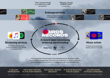 WWF Russia: Birds Records - Case Study Poster Print Ad by BBDO Moscow, Petrick Animation Studio