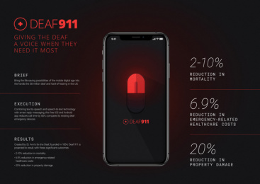 Deaf 911: Deaf 911 - Presentation Image Case study by Saatchi & Saatchi Wellness