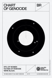Coalizão Negra por Direitos: Chart of Genocide, 3 Print Ad by Wunderman Brazil