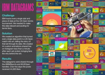 IBM: DATAGRAMS Case study by Ogilvy & Mather New York