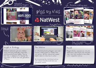 Natwest: PIGS BY KIDS Direct marketing by Stoke And Dagger, ZenithOptimedia London