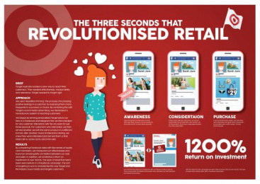 Target: Three Seconds That Revolutionised Retail Case study by SapientNitro Melbourne