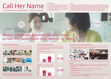 RED B.A: CALL HER NAME Case study by Hakuhodo Tokyo, Shanghai Chengmai Culture Communication Co Ltd, Taiyo Kikaku Co.