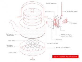 Chakra Tea: Chakra Tea Print Ad by Dentsu Webchutney