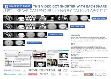 CABCY: Share It To End It, 1 Case study by J. Walter Thompson Singapore, Mirum San Diego, Mirum Singapore